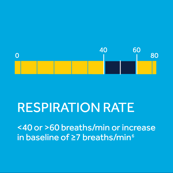Respiration Rate