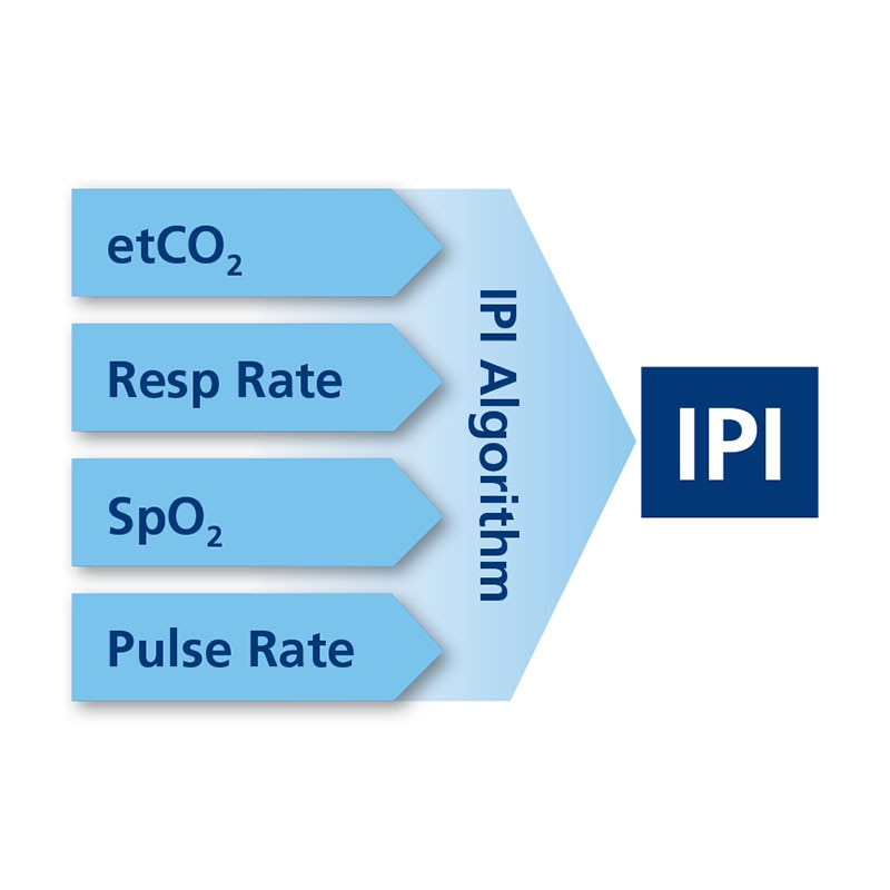 Smart Capnography™: Integrated Pulmonary Index™ (IPI)