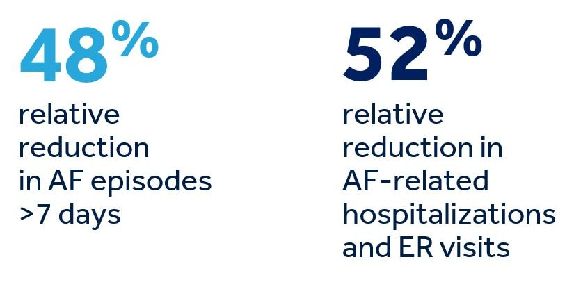 48% relative reduction in AF episodes > 7 days and 52% relative reduction in AF-related hospitalizations and ER visits