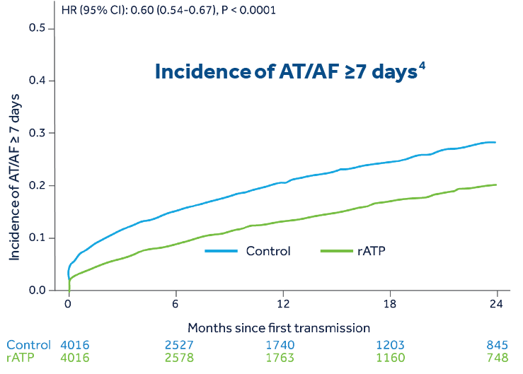 /incidence-of-at-af graph