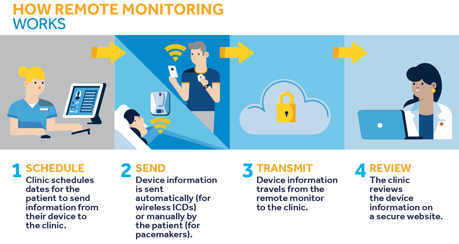 illustration of how remote monitoring works