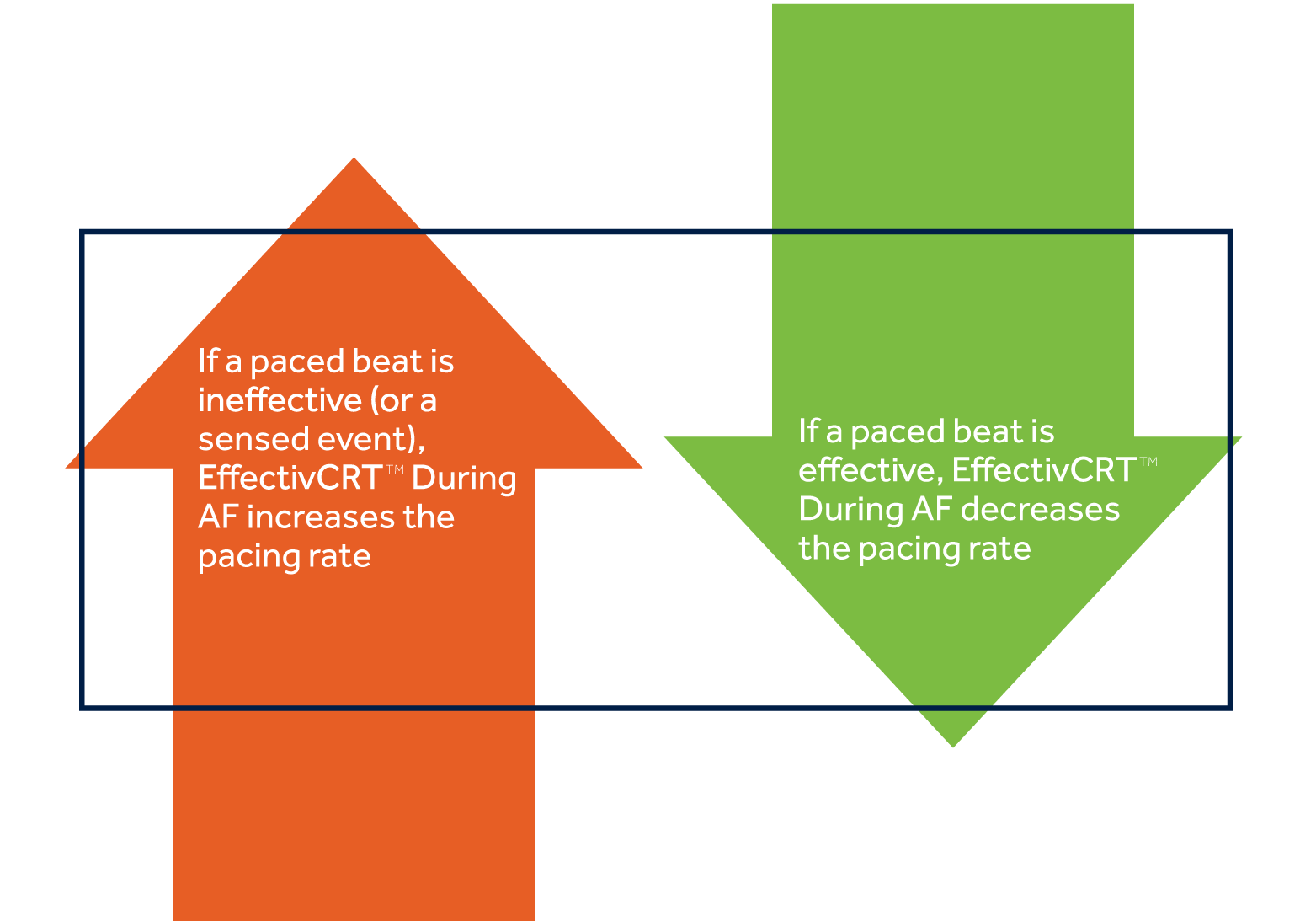 Image of how EffectivCRT™ During AF works. If a paced beat is ineffective (or a sensed event), EffectivCRT™ During AF increases the pacing rate. If a paced beat is effective, EffectivCRT™ During AF decreases the pacing rate.