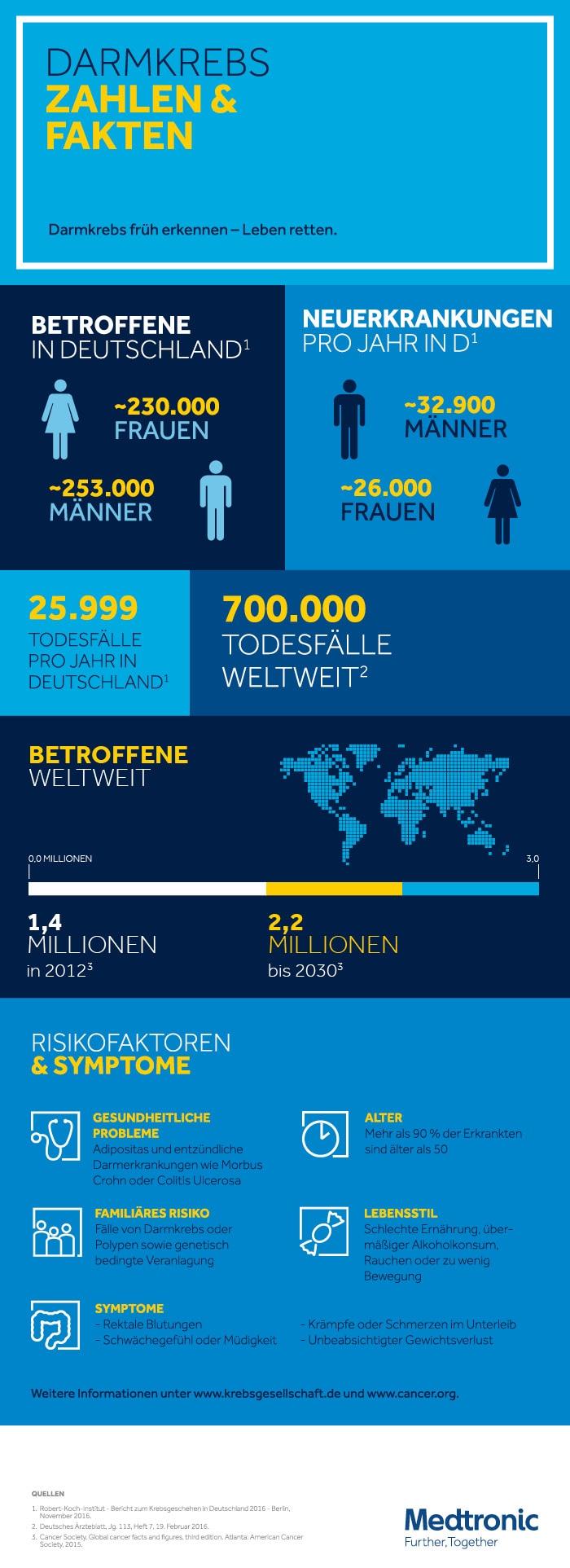 Darmkrebs Zahlen Und Fakten