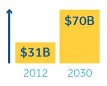 $31B in 2012 to $70B in 2030
