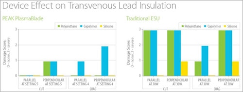 Surgical device's effect on transvenous lead insulation