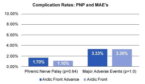 Arctic Front Complication Rates
