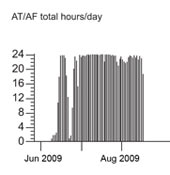 AT/AF Total Hours Per Day