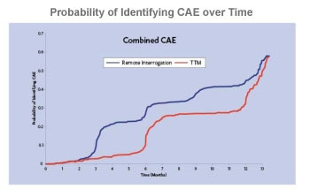 Probability of Identifying CAE Over Time