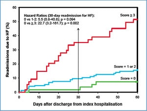 Hazzard Ratios (30-day readmission for HF)