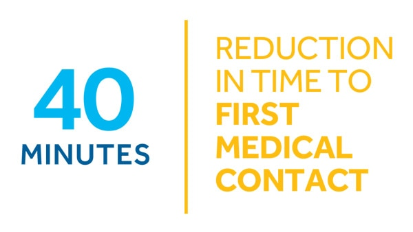 40 minutes reduction time to first medical contact