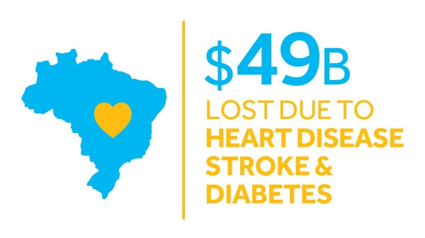 $49B Lost due to Heart Disease Stroke and Diabetes