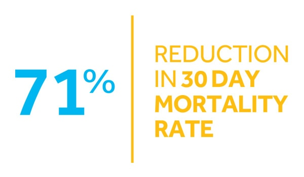 71% Reduction in 30 Day Mortality Rate
