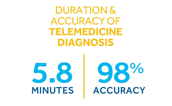 Duration & Accuracy of Telemedicine Diagnosis
