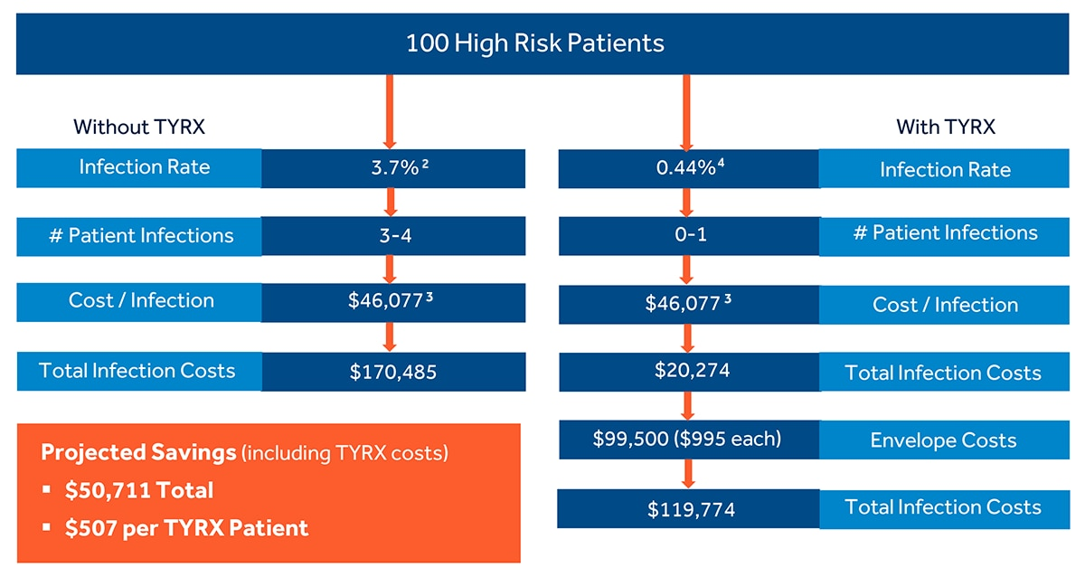 A clinical and economic analysis (U.S. data) shows the projected savings of utilizing the TYRX Absorbable Antibacterial Envelope per patient.