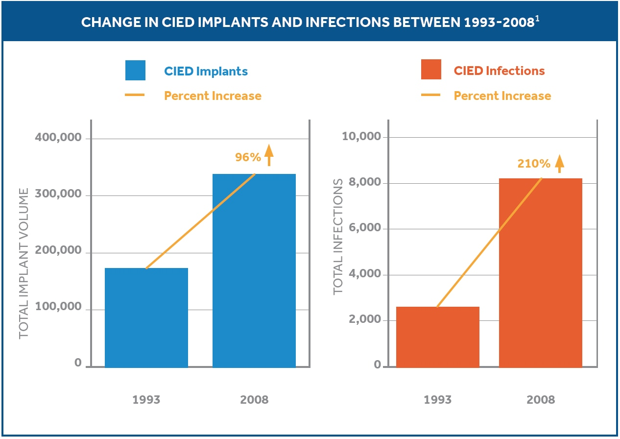 Change in CIED implants and infections between 1993-2008