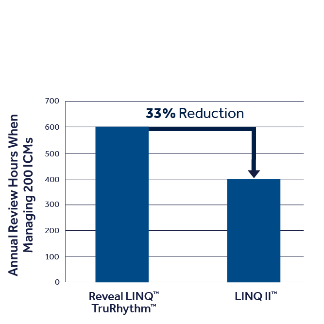 An image that shows LINQ II ICM transmission review time savings