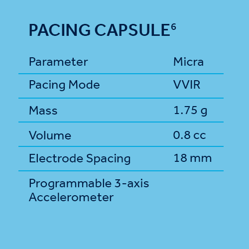 Pacing capsule specifications