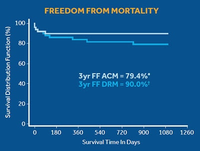 Freedom from Mortality Graph