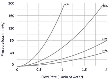 Flow rate of Bio-Medicus NextGen Pediatric Venous Cannulae