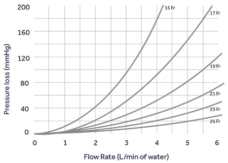 Flow rate of Bio-Medicus NextGen Femoral Arterial Cannulae