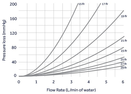 Flow Rate of Bio-Medicus NextGen Femoral Venous Cannulae