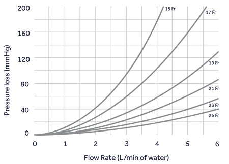 Flow rate of Bio-Medicus NextGen Jugular Venous Cannulae