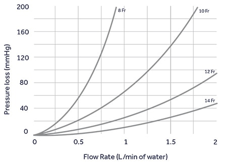 Flow rate of Bio-Medicus NextGen Pediatric Arterial Cannulae