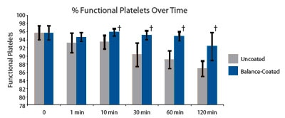 Functional Platelets Over Time Graph