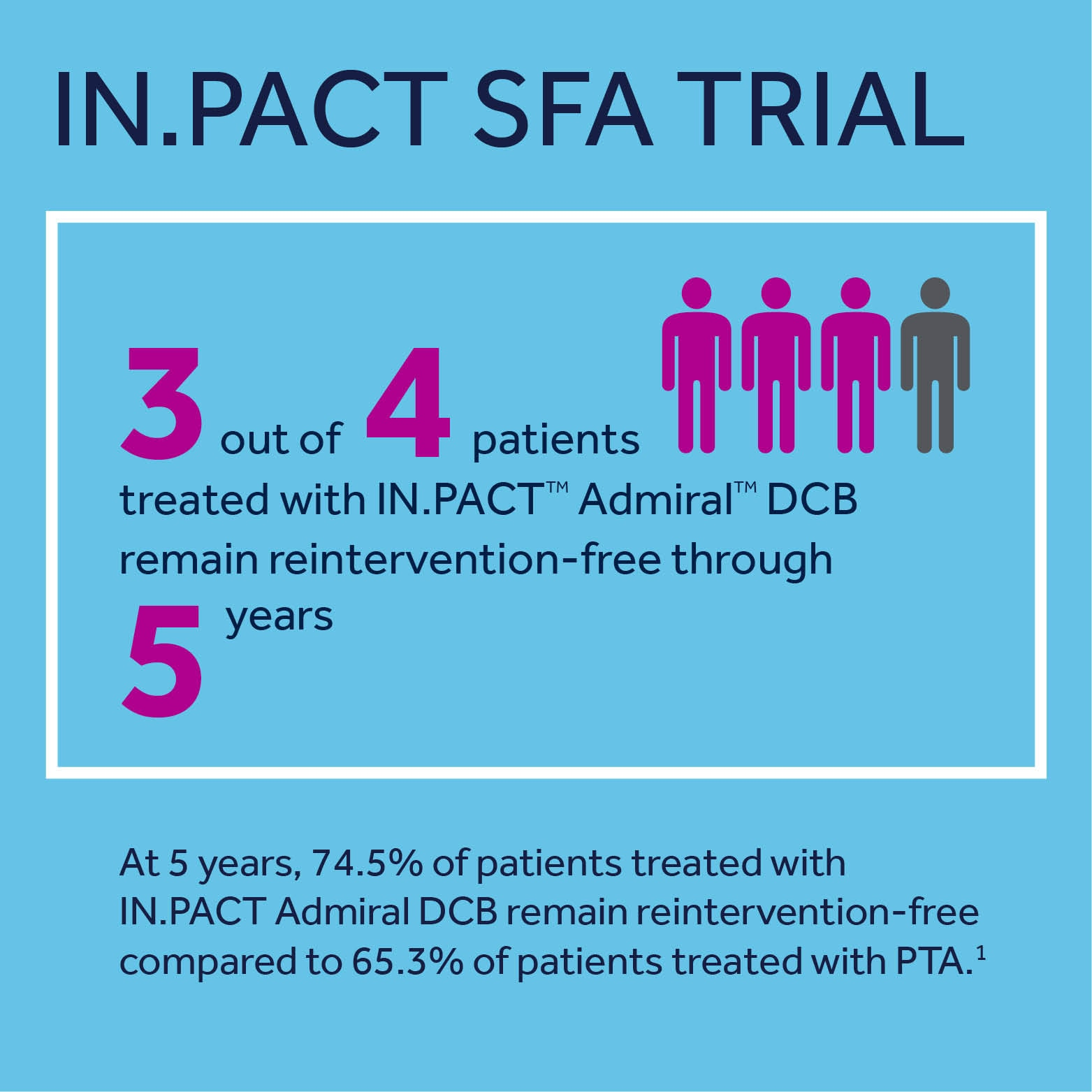 IN.PACT SFA Study 3 out of 4 patient treated with IN.PACT Admiral DCB remain reintervention free through 5 years