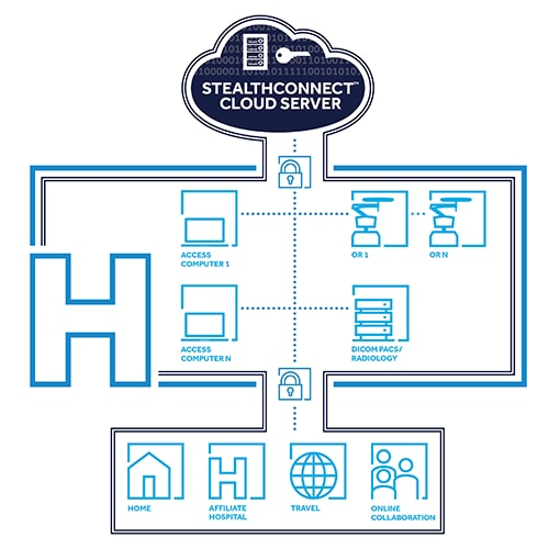STEALTHCONNECT product diagram