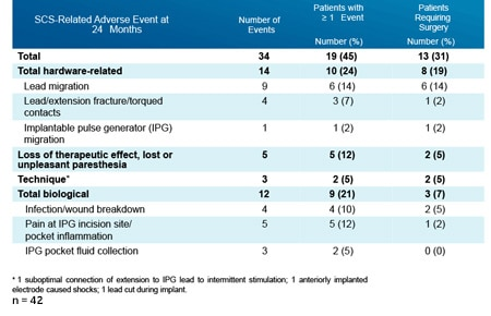 Adverse Events from Medtronic PROCESS Randomized Controlled Trial