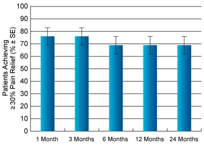 Percentage of Patients Achieving ≥ 30% Leg Pain Relief at 24 Months (n=42)