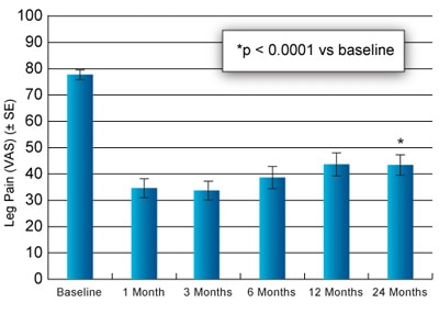 Leg Pain VAS Scores from Baseline to 24 Months