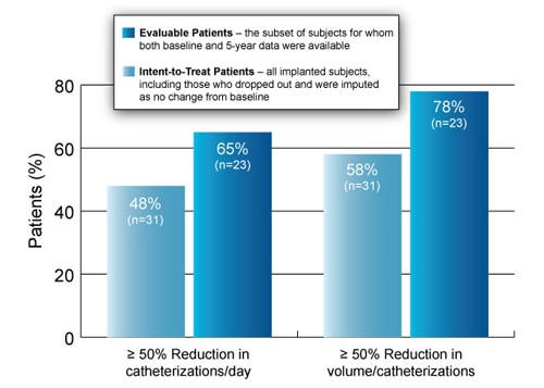 Graph Showing 5-Year Efficacy of Sacral Neuromodulation for Urinary Retention