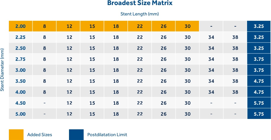 Broadest DES Size Matrix