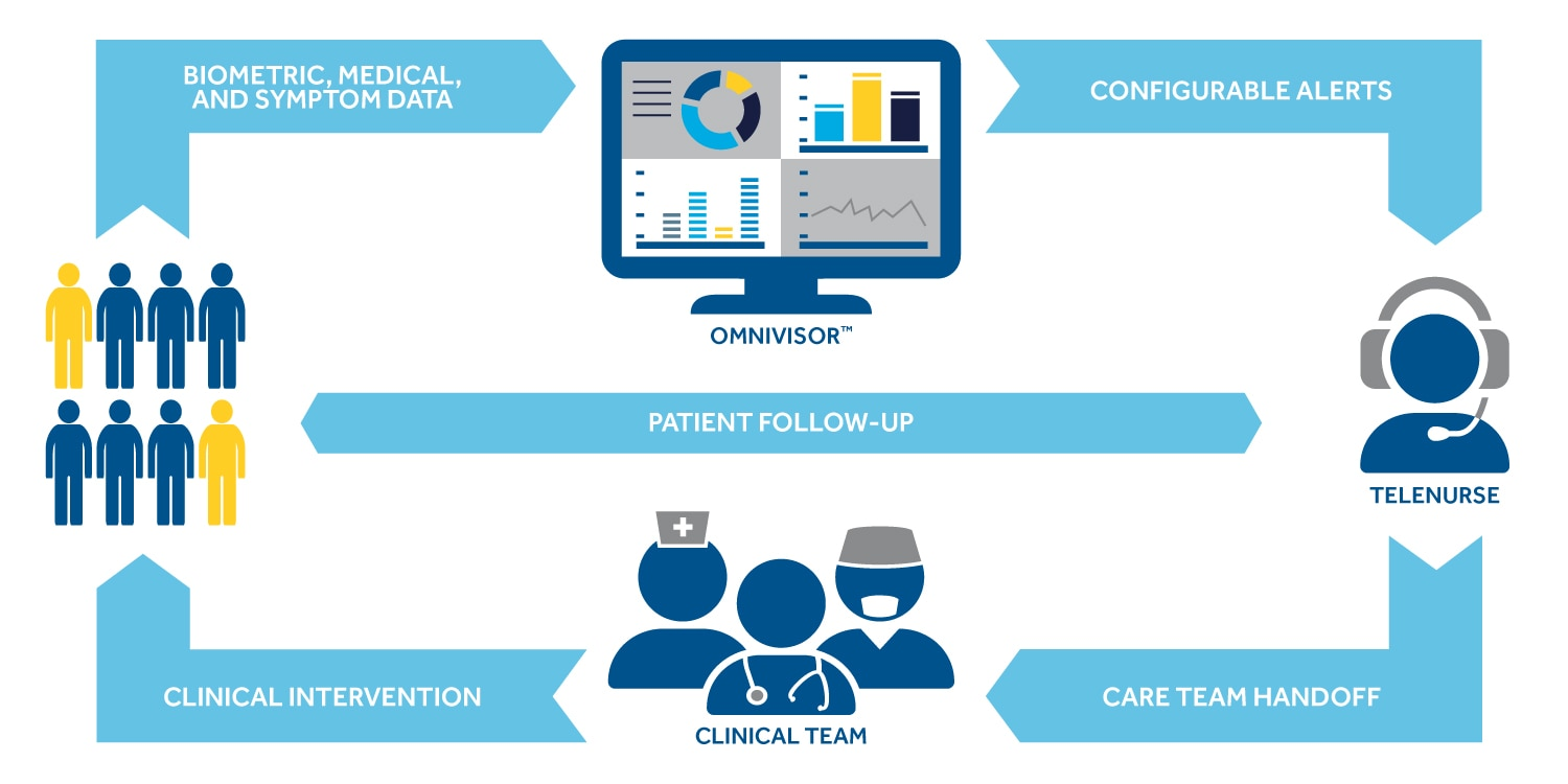 Medtronic Care Management Services capabilities