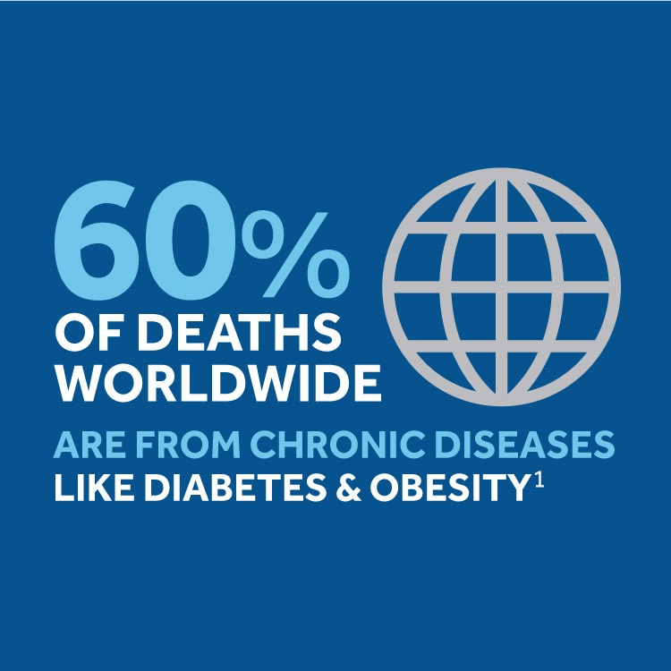 60% of deaths worldwide are from chronic diseases like diabetes and obesity