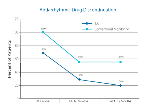 Antiarrhythmic Drug Discontinuation Chart