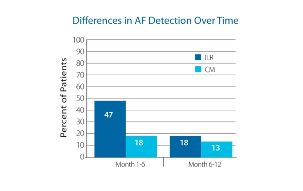Differences in AF Detection Chart