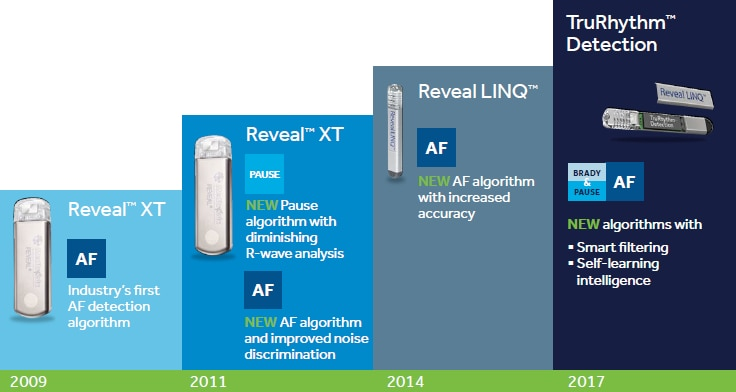 Reveal ICM Device Evolution