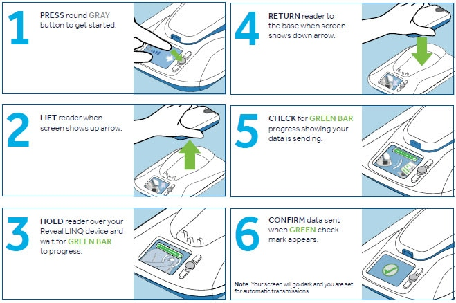 MyCareLink Patient Monitor Transmission Steps